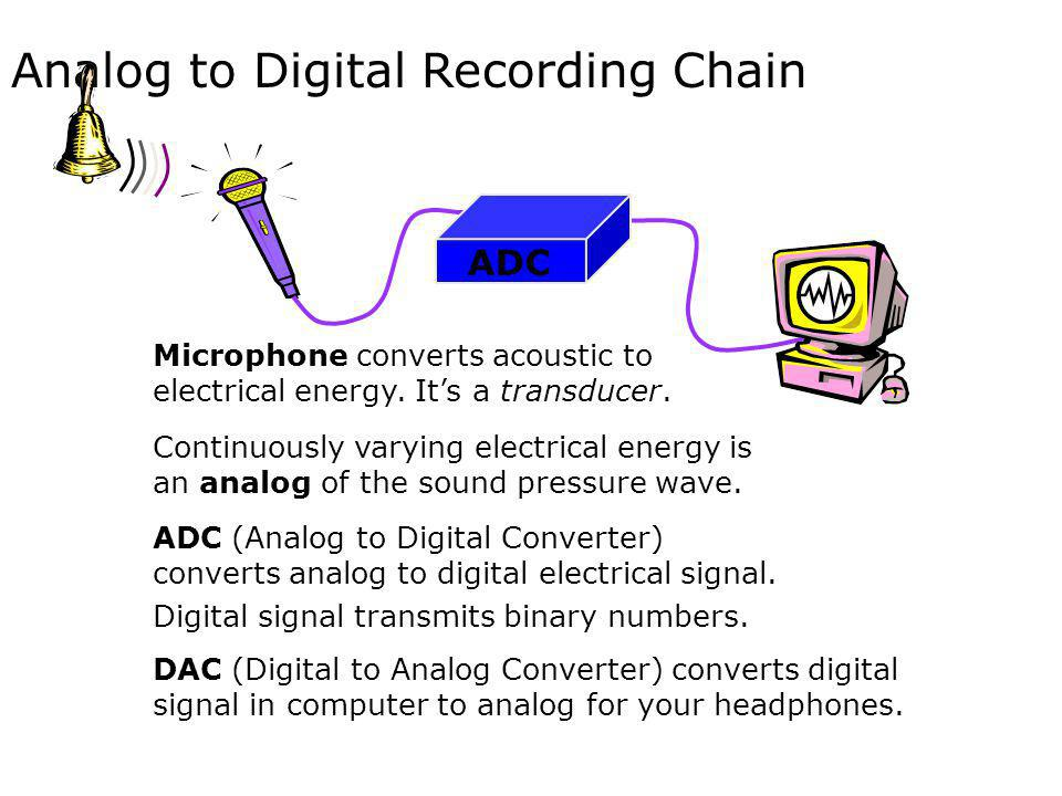 Analog to Digital Recording Chain ADC Continuously varying electrical energy is an analog of the sound pressure wave. Microphone converts acoustic to