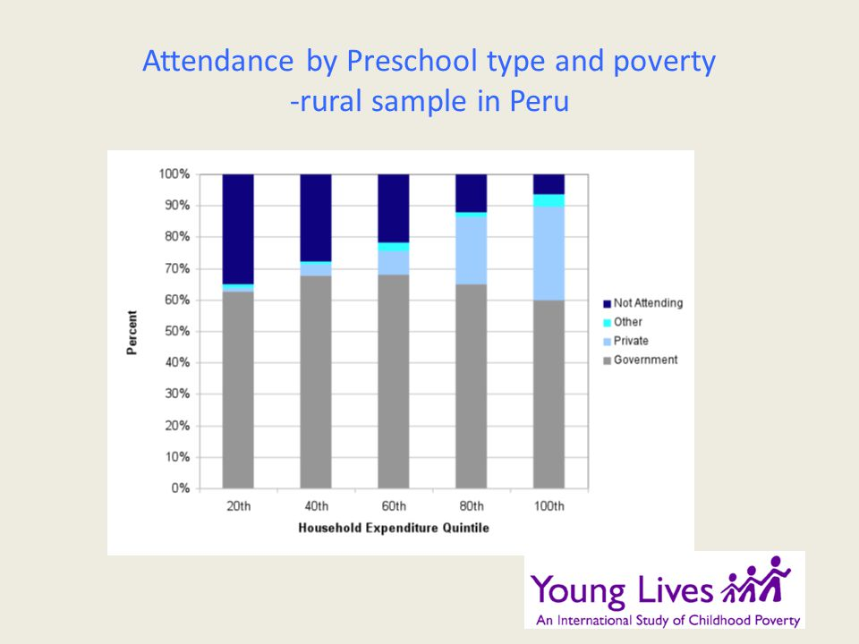 Attendance by Preschool type and poverty -rural sample in Peru