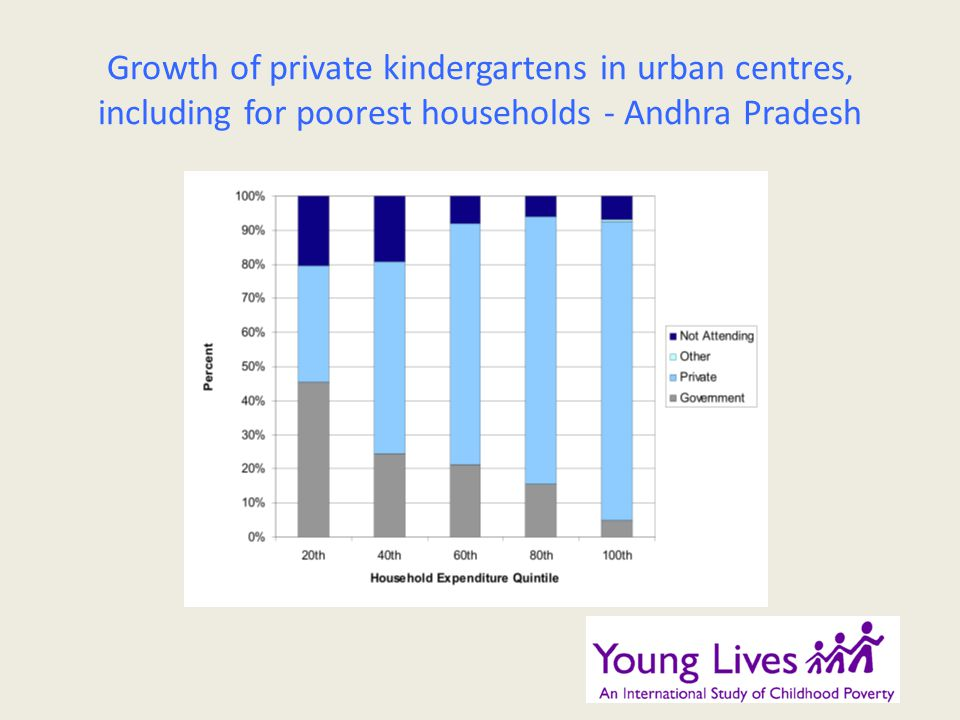 Growth of private kindergartens in urban centres, including for poorest households - Andhra Pradesh