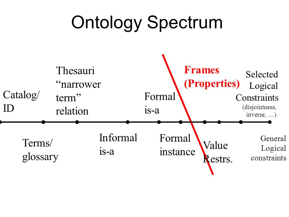 Ontology Spectrum Catalog/ ID Selected Logical Constraints (disjointness, inverse, …) Terms/ glossary Thesauri narrower term relation Formal is-a Frames (Properties) Informal is-a Formal instance Value Restrs.