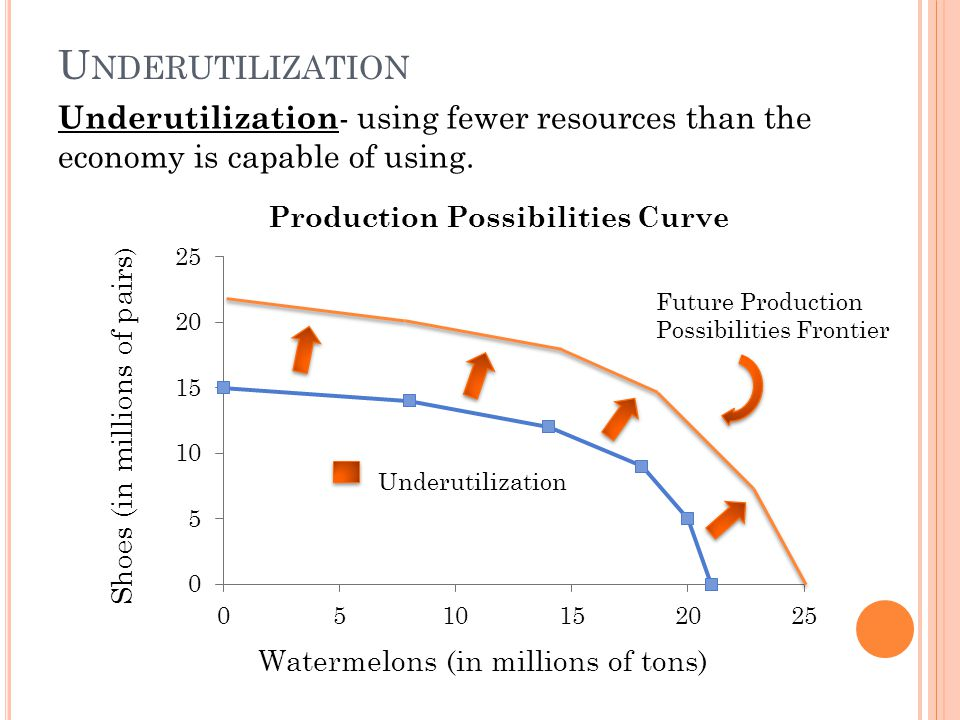 U NDERUTILIZATION Watermelons (in millions of tons) Shoes (in millions of pairs ) Underutilization Future Production Possibilities Frontier Underutilization - using fewer resources than the economy is capable of using.