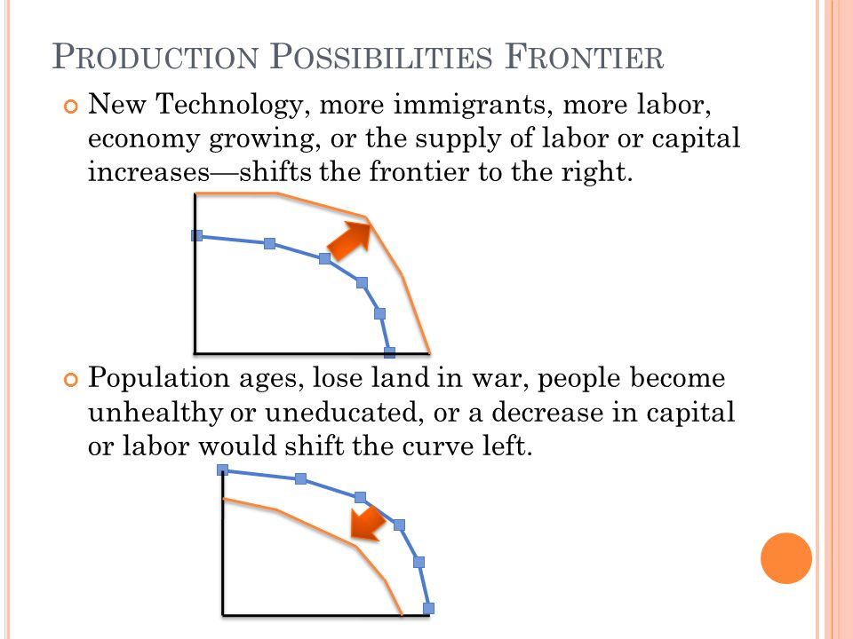 P RODUCTION P OSSIBILITIES F RONTIER New Technology, more immigrants, more labor, economy growing, or the supply of labor or capital increasesshifts the frontier to the right.