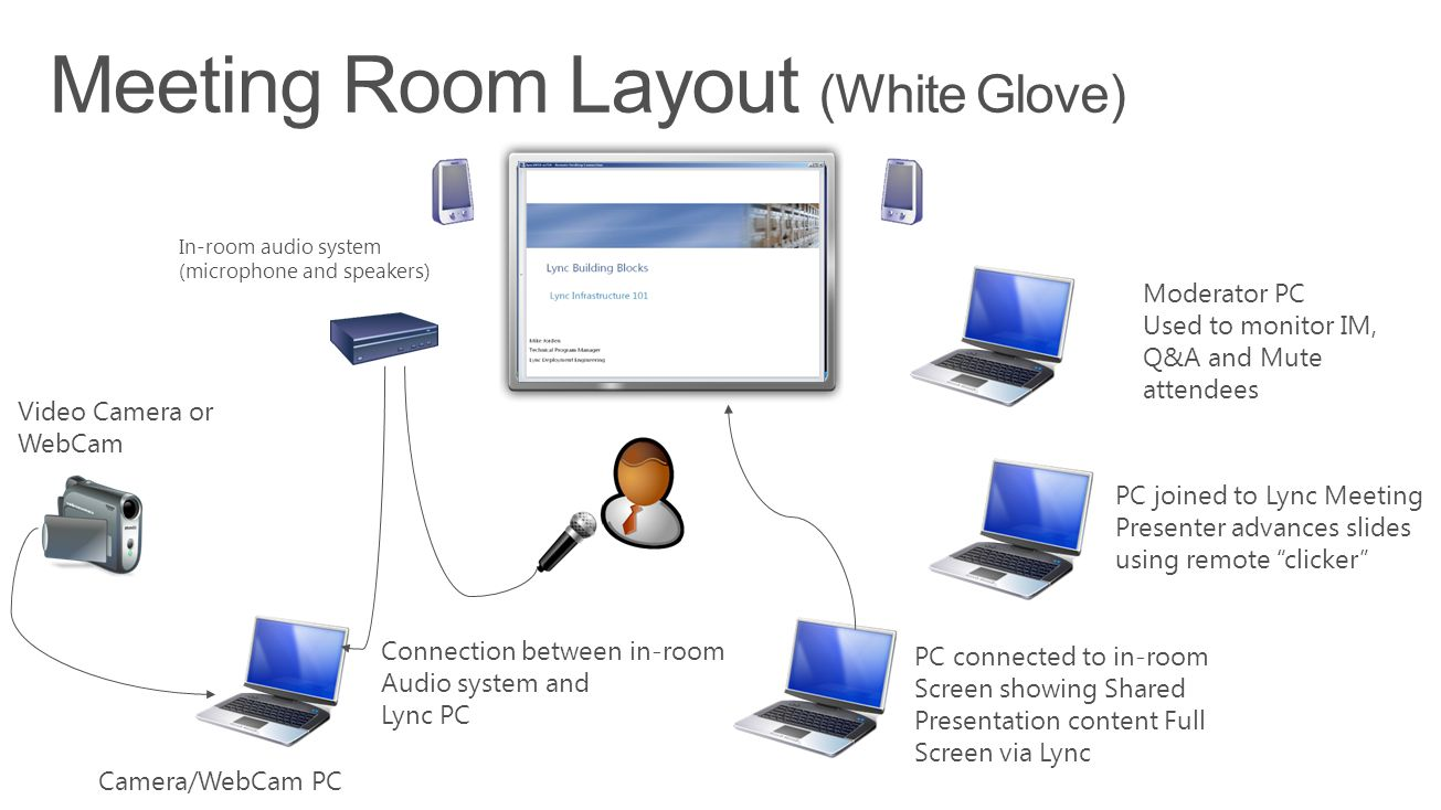 PC connected to in-room Screen showing Shared Presentation content Full Screen via Lync Moderator PC Used to monitor IM, Q&A and Mute attendees Video Camera or WebCam In-room audio system (microphone and speakers) Camera/WebCam PC Connection between in-room Audio system and Lync PC PC joined to Lync Meeting Presenter advances slides using remote clicker