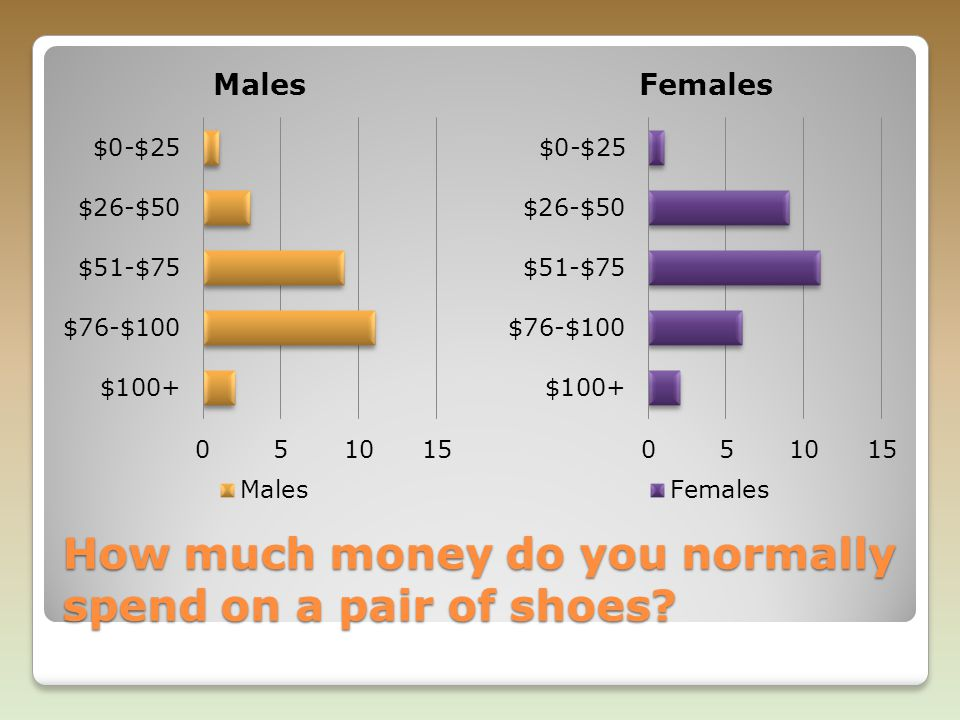 How much money do you normally spend on a pair of shoes