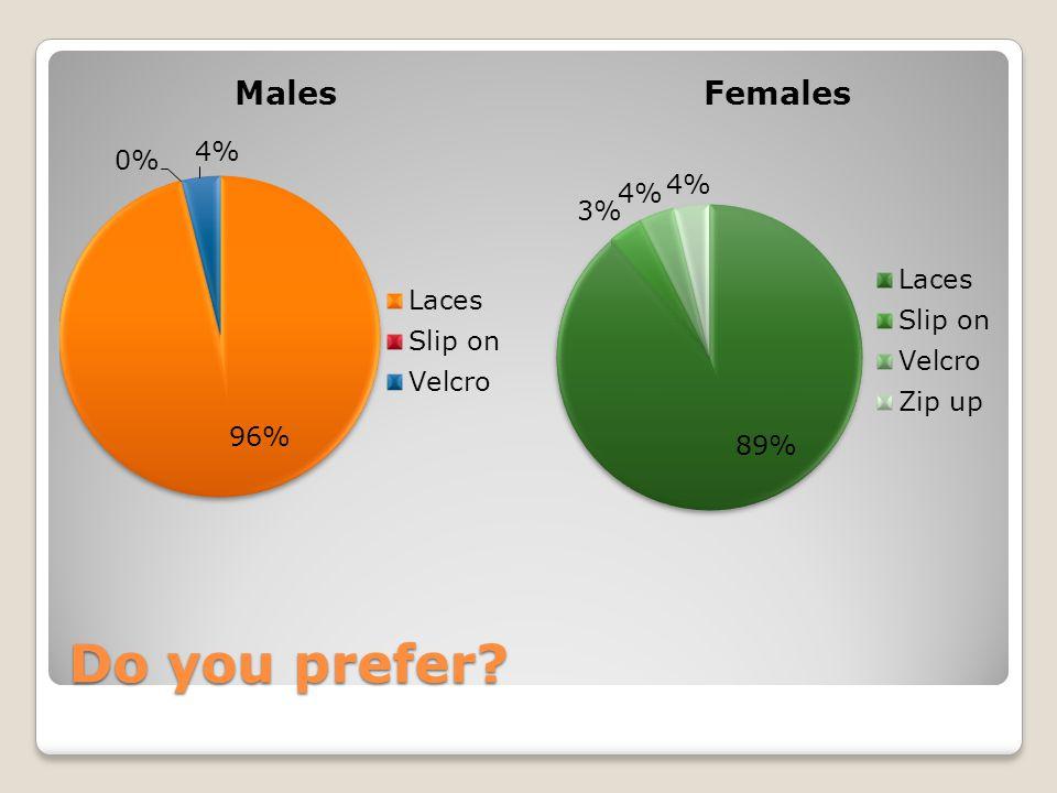 Do you prefer?