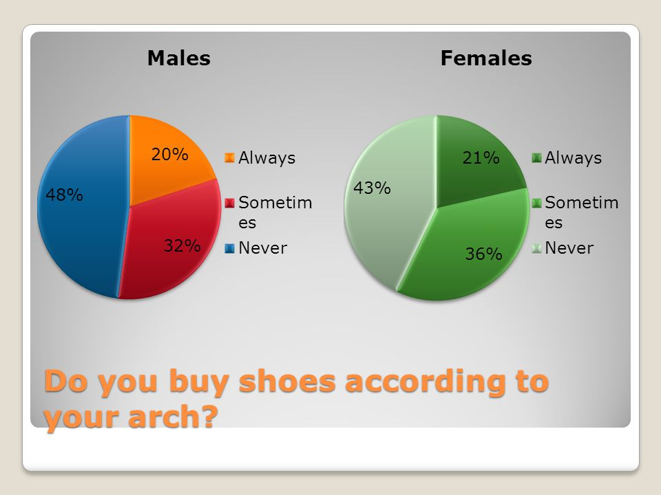 Do you buy shoes according to your arch