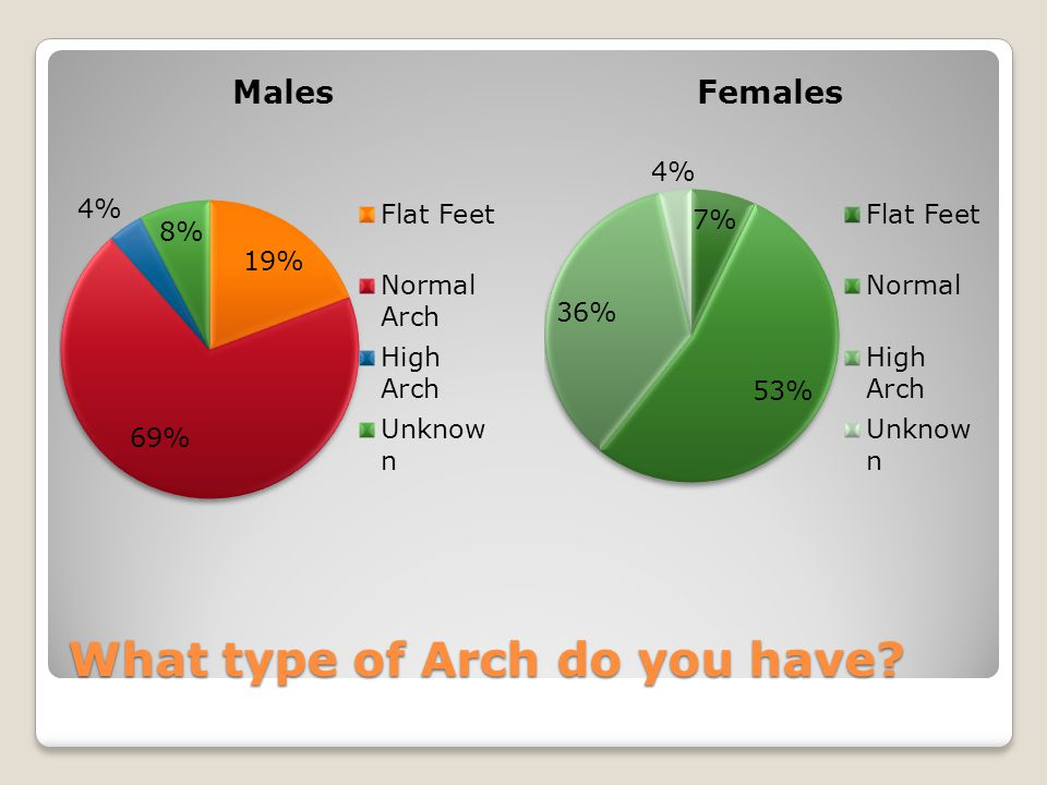 What type of Arch do you have