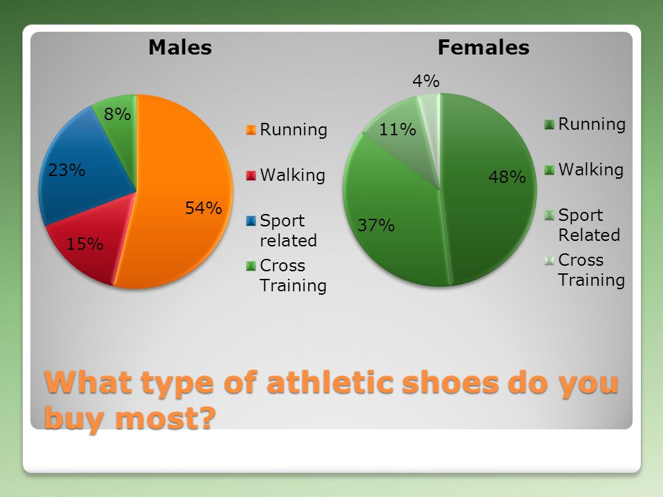 What type of athletic shoes do you buy most