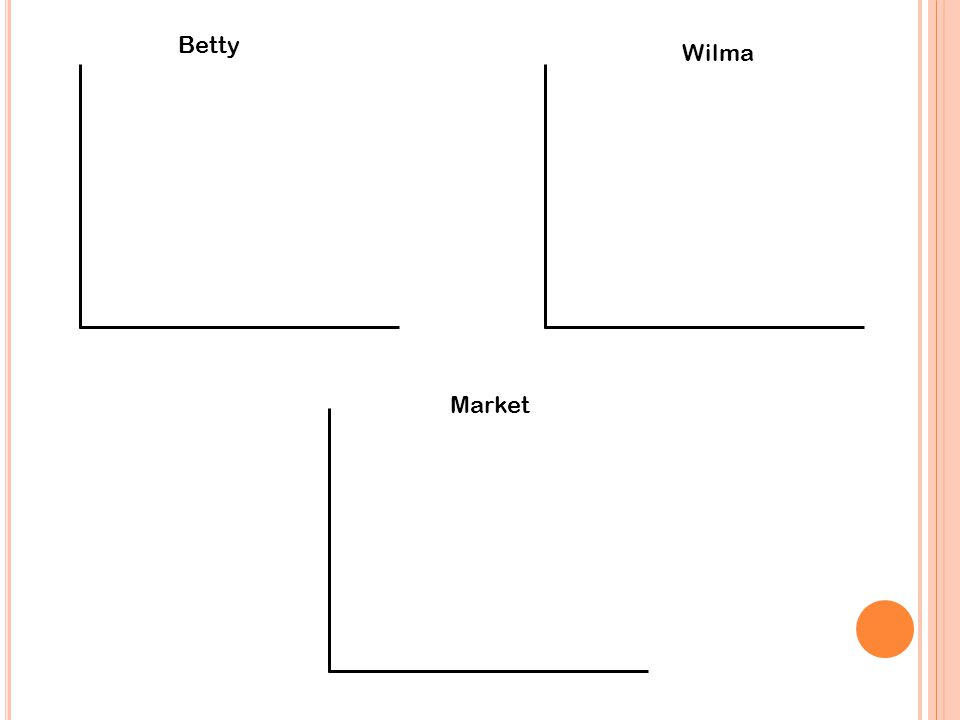 Betty Wilma Market