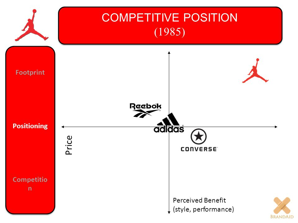 Price Perceived Benefit (style, performance) COMPETITIVE POSITION (1985) Footprint Positioning Competitio n Footprint Positioning Competitio n