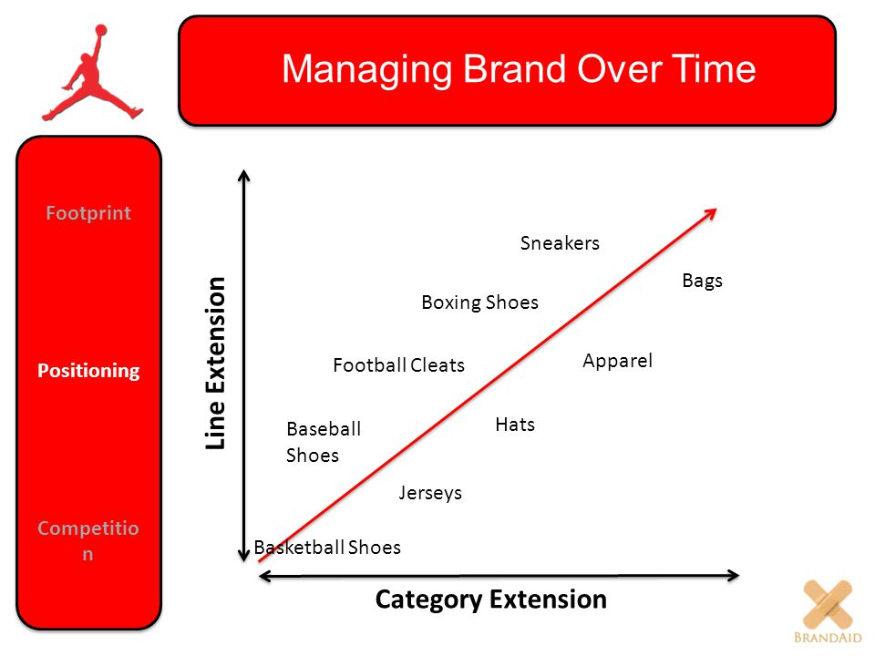 Managing Brand Over Time Line Extension: Parent brand used for new product that targets new segment in the category Category Extension: Parent brand moves into new category.