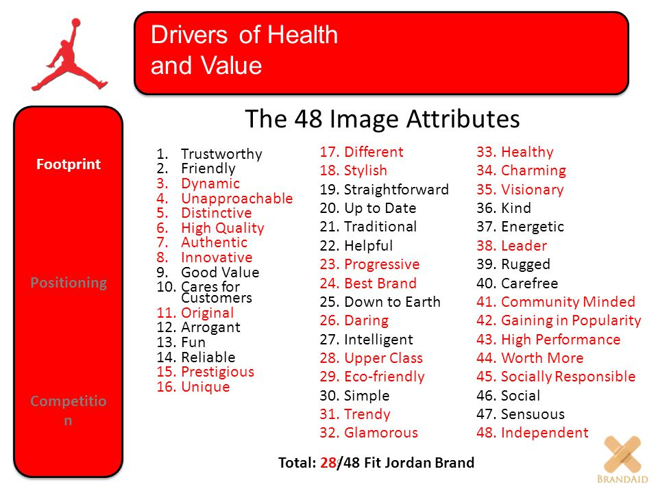 Drivers of Health and Value 9 17.Different 18.Stylish 19.Straightforward 20.Up to Date 21.Traditional 22.Helpful 23.Progressive 24.Best Brand 25.Down to Earth 26.Daring 27.Intelligent 28.Upper Class 29.Eco-friendly 30.Simple 31.Trendy 32.Glamorous 33.Healthy 34.Charming 35.Visionary 36.Kind 37.Energetic 38.Leader 39.Rugged 40.Carefree 41.Community Minded 42.Gaining in Popularity 43.High Performance 44.Worth More 45.Socially Responsible 46.Social 47.Sensuous 48.Independent 1.Trustworthy 2.Friendly 3.Dynamic 4.Unapproachable 5.Distinctive 6.High Quality 7.Authentic 8.Innovative 9.Good Value 10.Cares for Customers 11.Original 12.Arrogant 13.Fun 14.Reliable 15.Prestigious 16.Unique The 48 Image Attributes Total: 28/48 Fit Jordan Brand Footprint Positioning Competitio n Footprint Positioning Competitio n