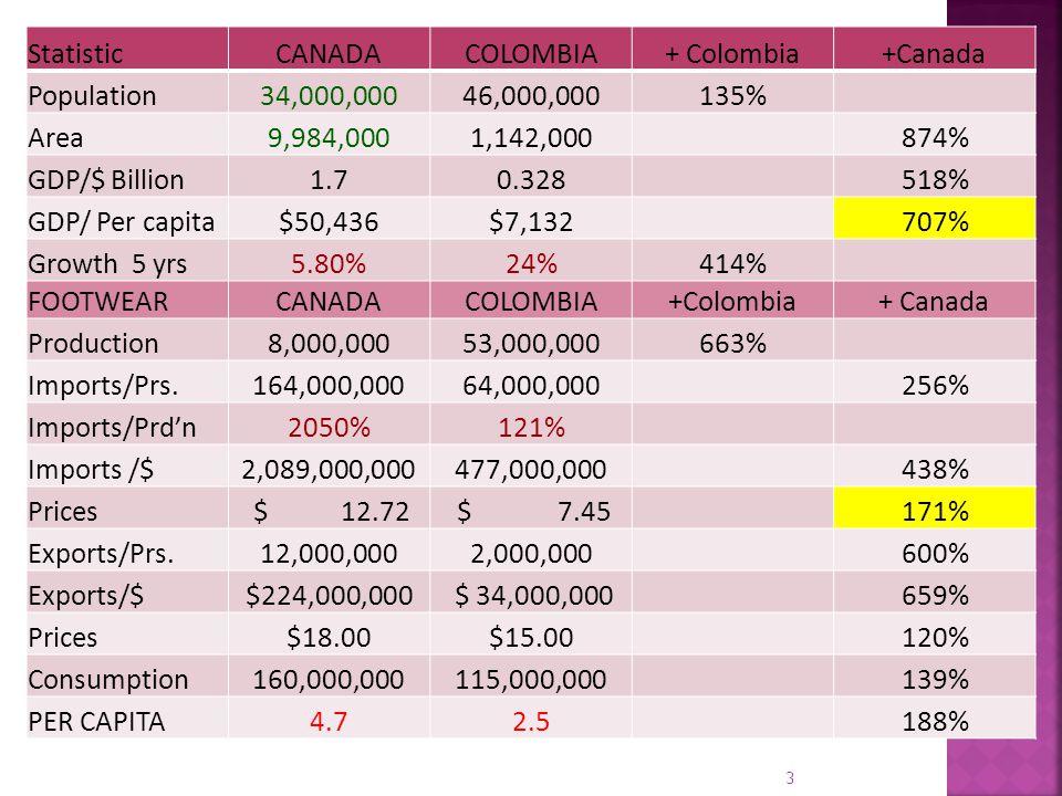 StatisticCANADACOLOMBIA+ Colombia+Canada Population34,000,00046,000,000135% Area9,984,0001,142,000 874% GDP/$ Billion1.70.328 518% GDP/ Per capita$50,