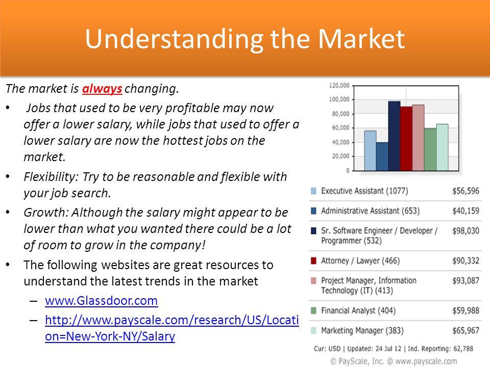 Understanding the Market The market is always changing.