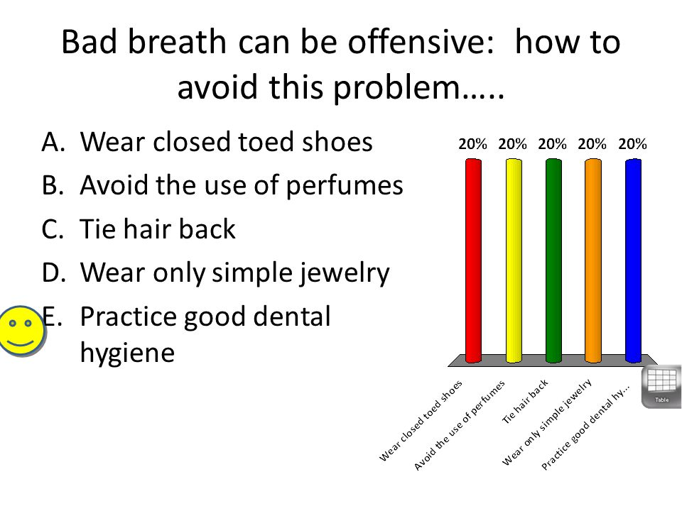 Bad breath can be offensive: how to avoid this problem….. A.Wear closed toed shoes B.Avoid the use of perfumes C.Tie hair back D.Wear only simple jewe