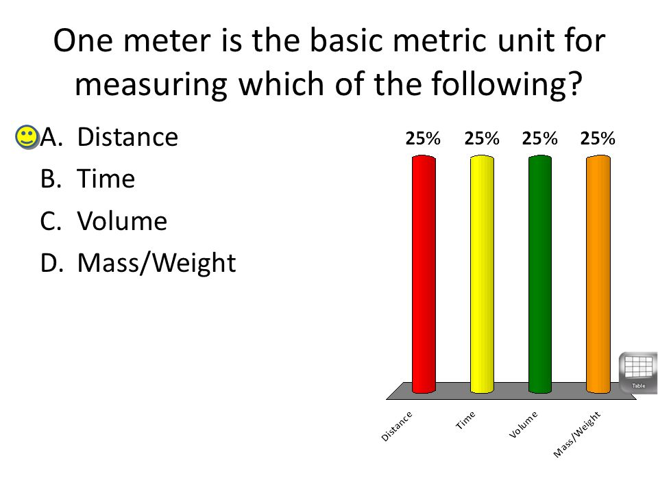 One meter is the basic metric unit for measuring which of the following? A.Distance B.Time C.Volume D.Mass/Weight