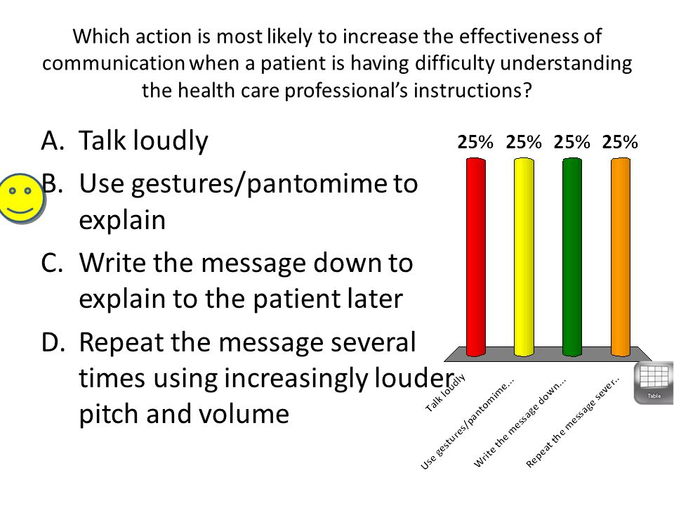 Which action is most likely to increase the effectiveness of communication when a patient is having difficulty understanding the health care professio