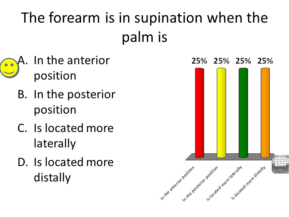 The forearm is in supination when the palm is A.In the anterior position B.In the posterior position C.Is located more laterally D.Is located more dis