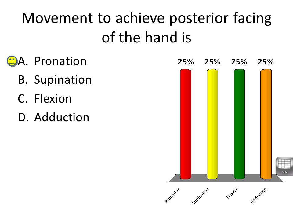 Movement to achieve posterior facing of the hand is A.Pronation B.Supination C.Flexion D.Adduction