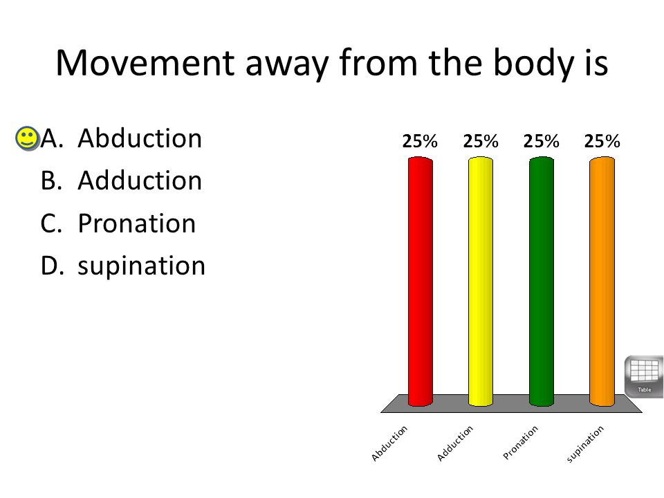 Movement away from the body is A.Abduction B.Adduction C.Pronation D.supination