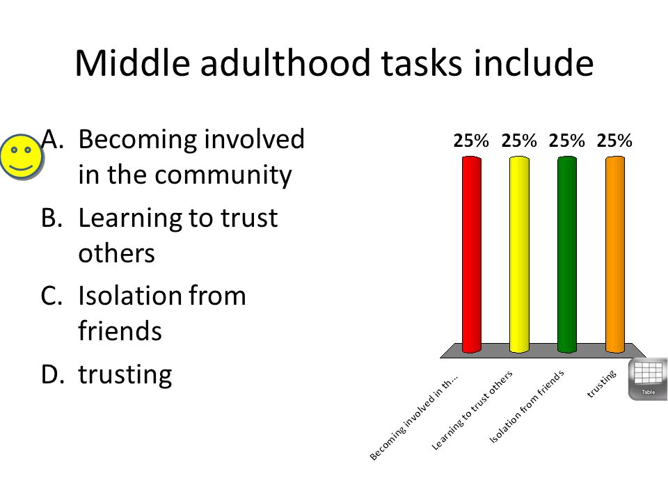 Middle adulthood tasks include A.Becoming involved in the community B.Learning to trust others C.Isolation from friends D.trusting