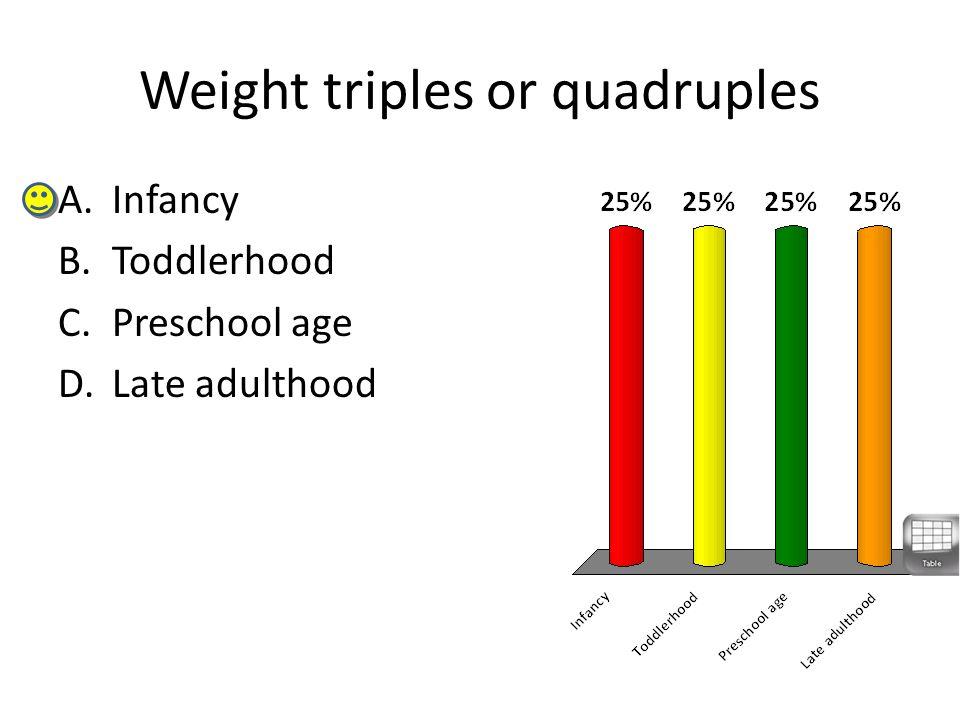Weight triples or quadruples A.Infancy B.Toddlerhood C.Preschool age D.Late adulthood