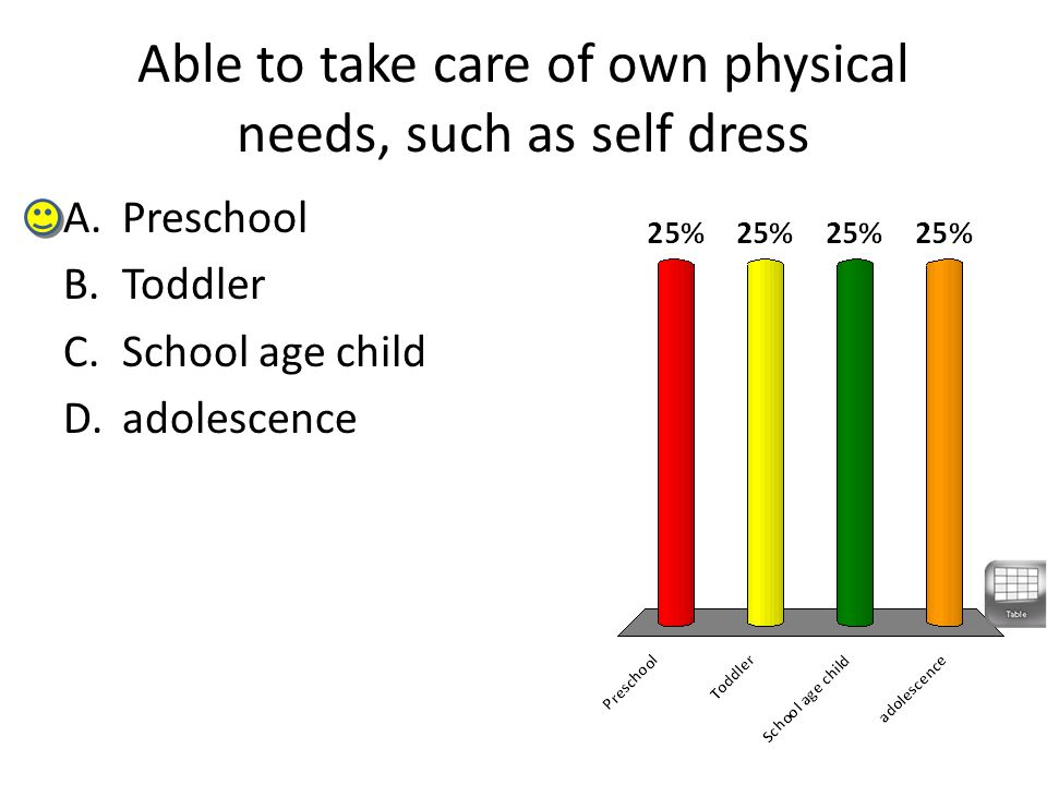 Able to take care of own physical needs, such as self dress A.Preschool B.Toddler C.School age child D.adolescence