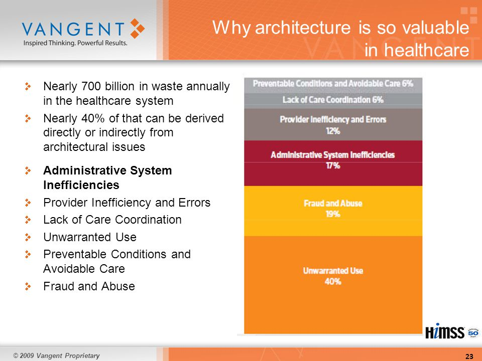 © 2009 Vangent Proprietary Why architecture is so valuable in healthcare Administrative System Inefficiencies Provider Inefficiency and Errors Lack of Care Coordination Unwarranted Use Preventable Conditions and Avoidable Care Fraud and Abuse 23 Nearly 700 billion in waste annually in the healthcare system Nearly 40% of that can be derived directly or indirectly from architectural issues