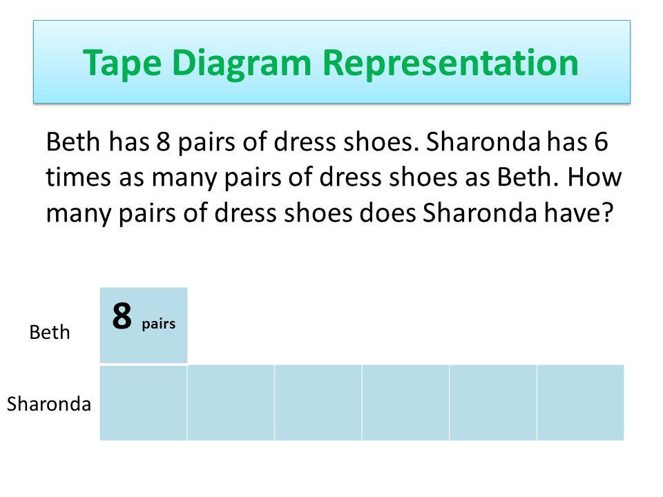 Tape Diagram Representation 8 pairs Beth Sharonda Beth has 8 pairs of dress shoes. Sharonda has 6 times as many pairs of dress shoes as Beth. How many