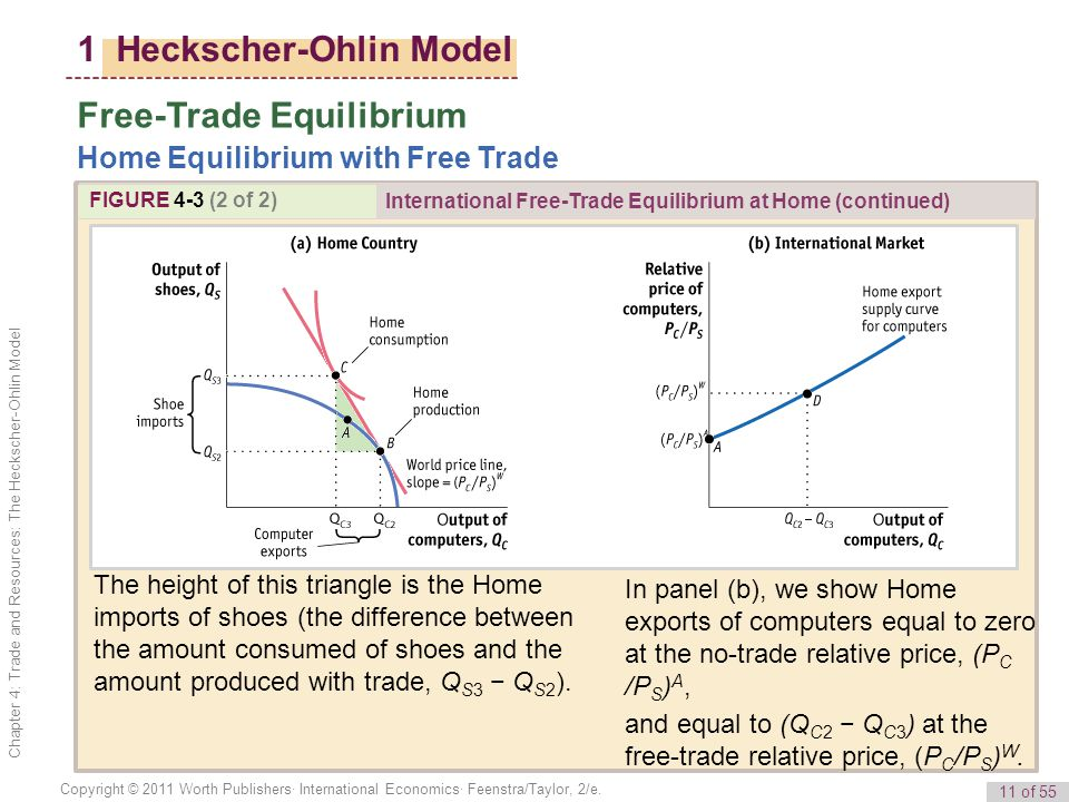 11 of 55 Copyright © 2011 Worth Publishers· International Economics· Feenstra/Taylor, 2/e.