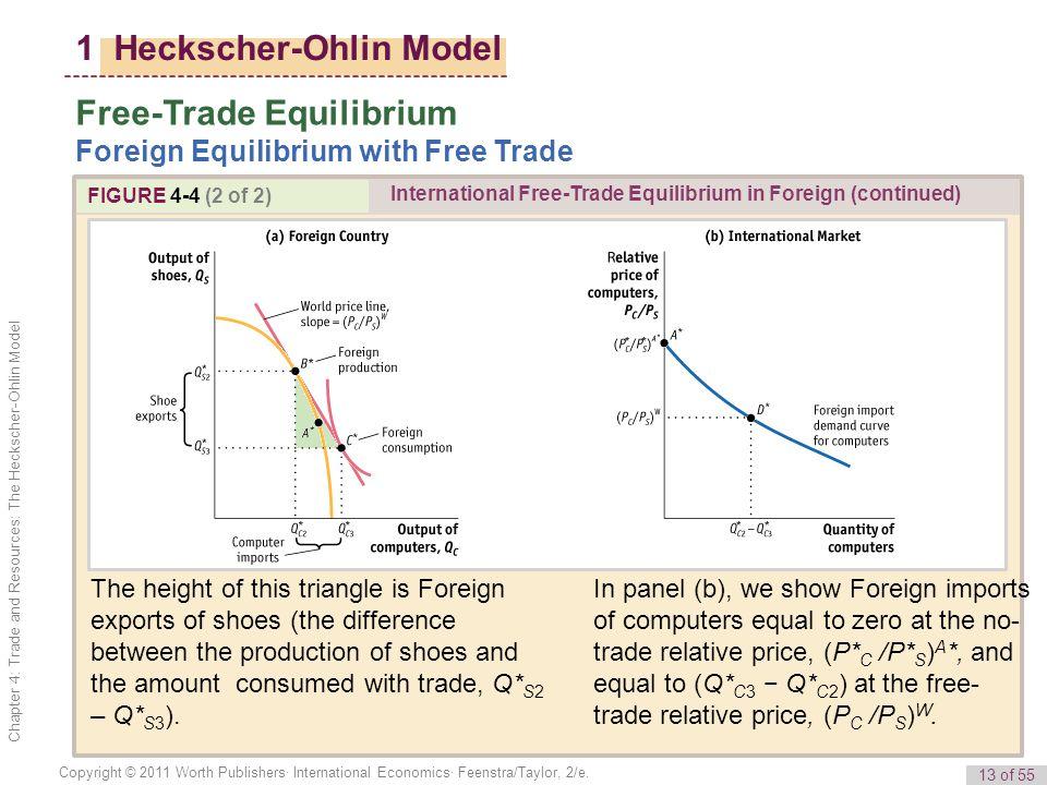 13 of 55 Copyright © 2011 Worth Publishers· International Economics· Feenstra/Taylor, 2/e.