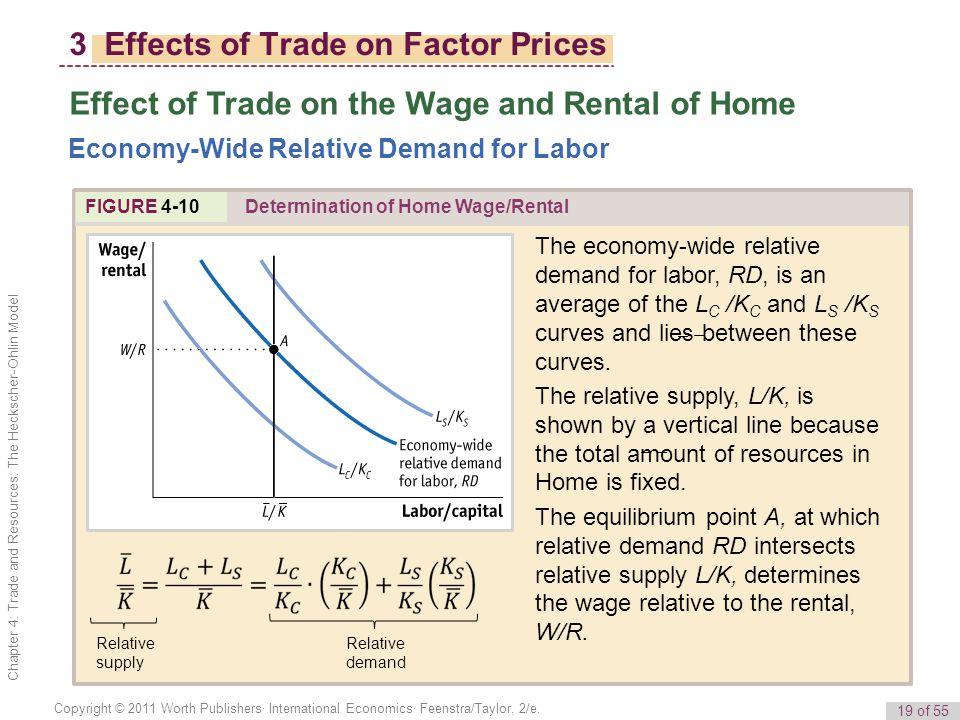 19 of 55 Copyright © 2011 Worth Publishers· International Economics· Feenstra/Taylor, 2/e.