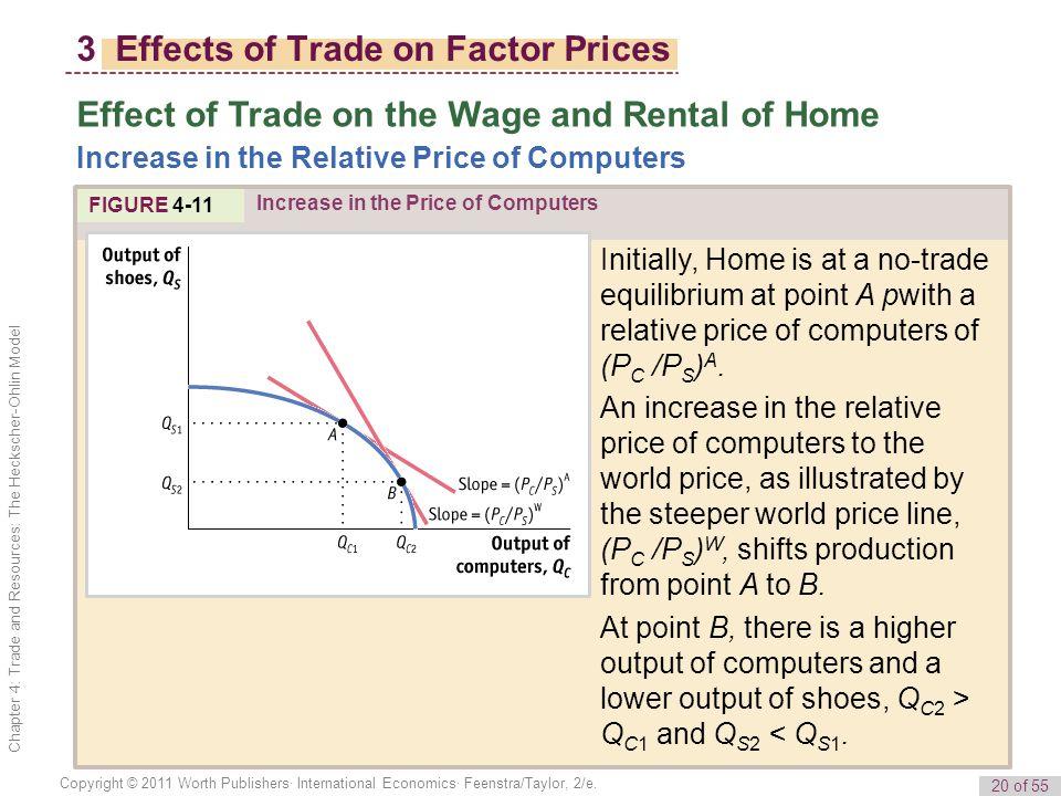20 of 55 Copyright © 2011 Worth Publishers· International Economics· Feenstra/Taylor, 2/e.