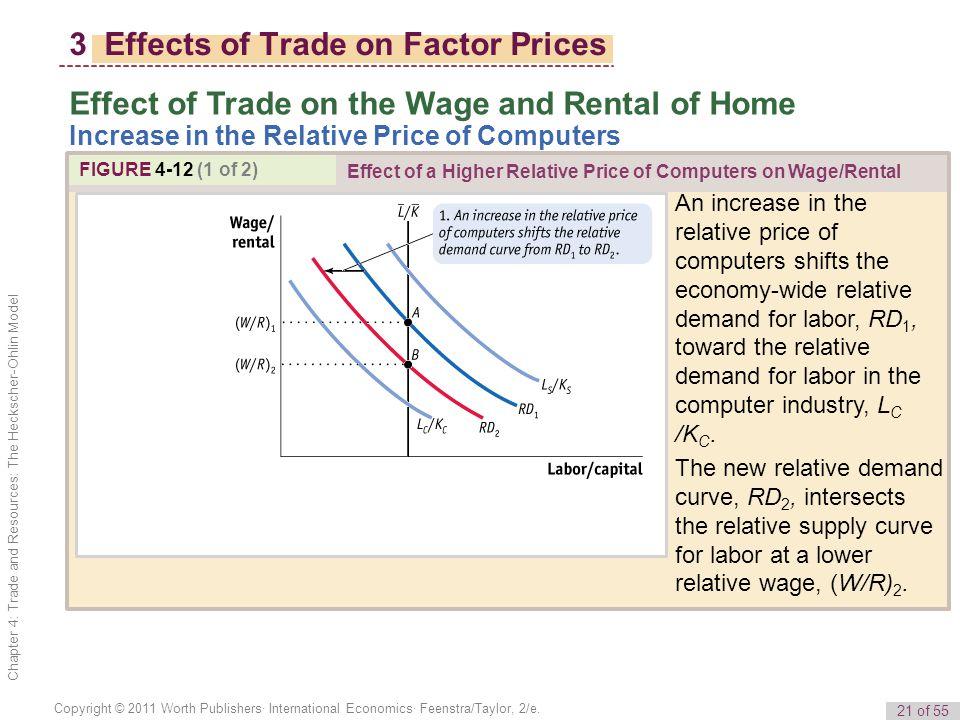 21 of 55 Copyright © 2011 Worth Publishers· International Economics· Feenstra/Taylor, 2/e.
