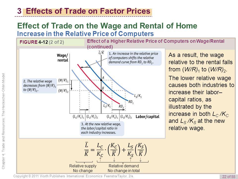 22 of 55 Copyright © 2011 Worth Publishers· International Economics· Feenstra/Taylor, 2/e.