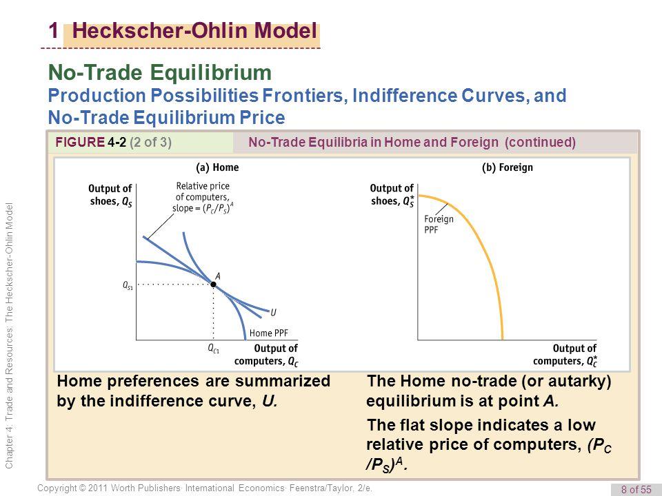 8 of 55 Copyright © 2011 Worth Publishers· International Economics· Feenstra/Taylor, 2/e.