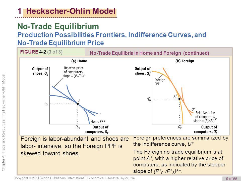 9 of 55 Copyright © 2011 Worth Publishers· International Economics· Feenstra/Taylor, 2/e.