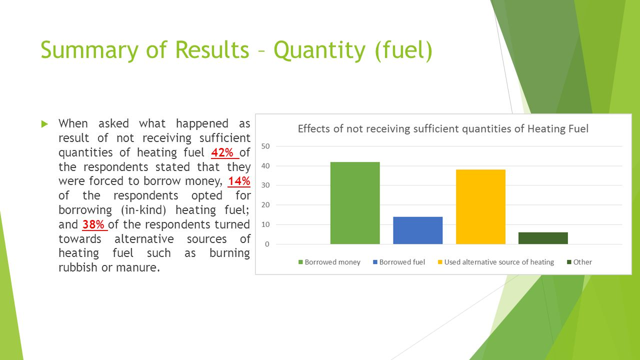 Summary of Results – Quantity (fuel) Those respondents claiming they needed to borrow/spend money to purchase additional heating fuel to cover their needs during the winter, stated they required to spend on average 15,000 AFN per HH of additional funds over the entire duration of the winter (5,000 AFN at the beginning of winter and 10,000 AFN during the second half of the winter)