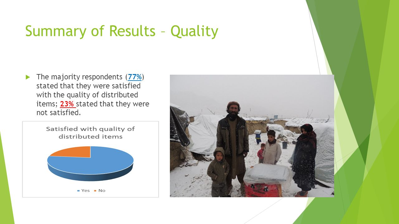 Summary of Results – Quality ( Fuel + NFIs other than winter clothes ) 59% of the respondents stated that the reason for their dissatisfaction was due to the poor quality of distributed items.