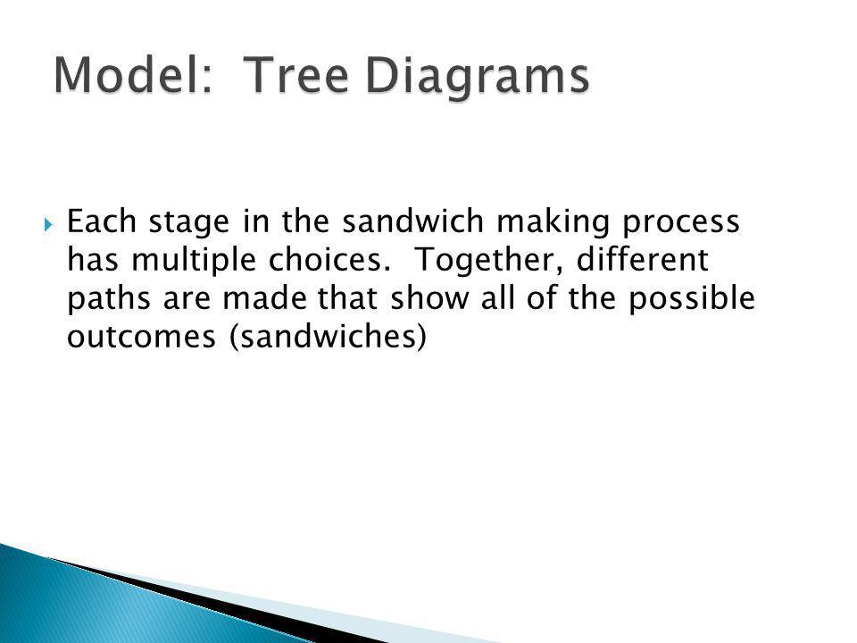 Each stage in the sandwich making process has multiple choices.