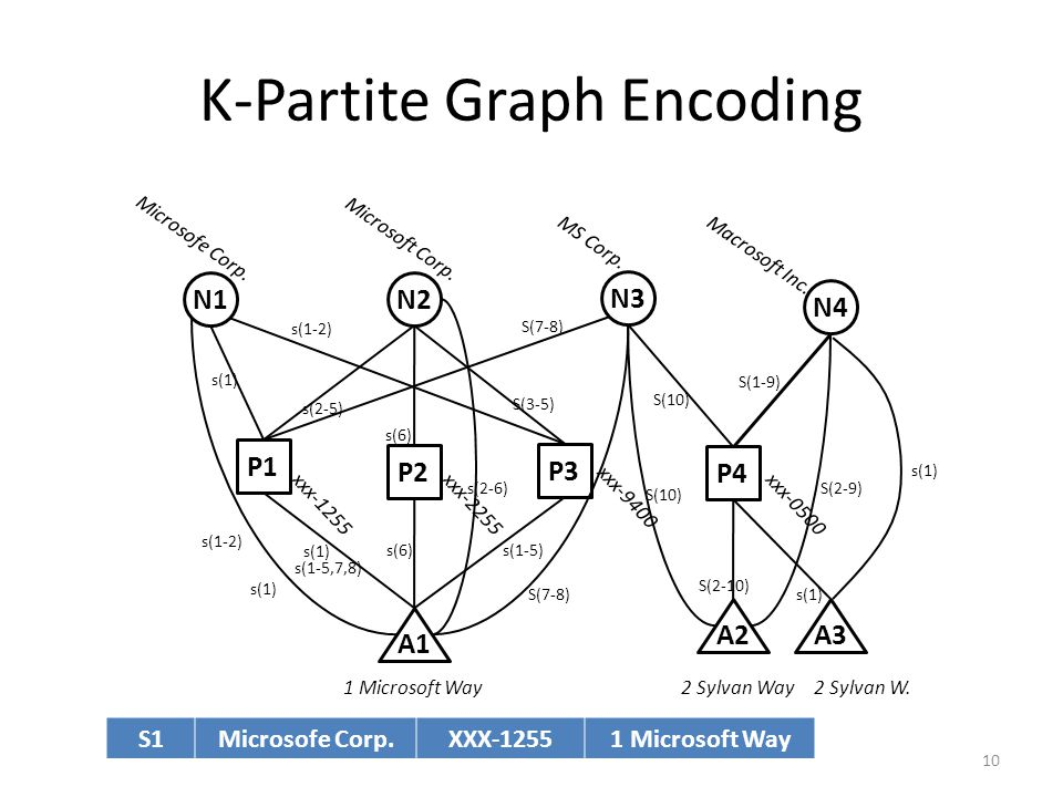K-Partite Graph Encoding s(1) N1 1 Microsoft Way Microsofe Corp.
