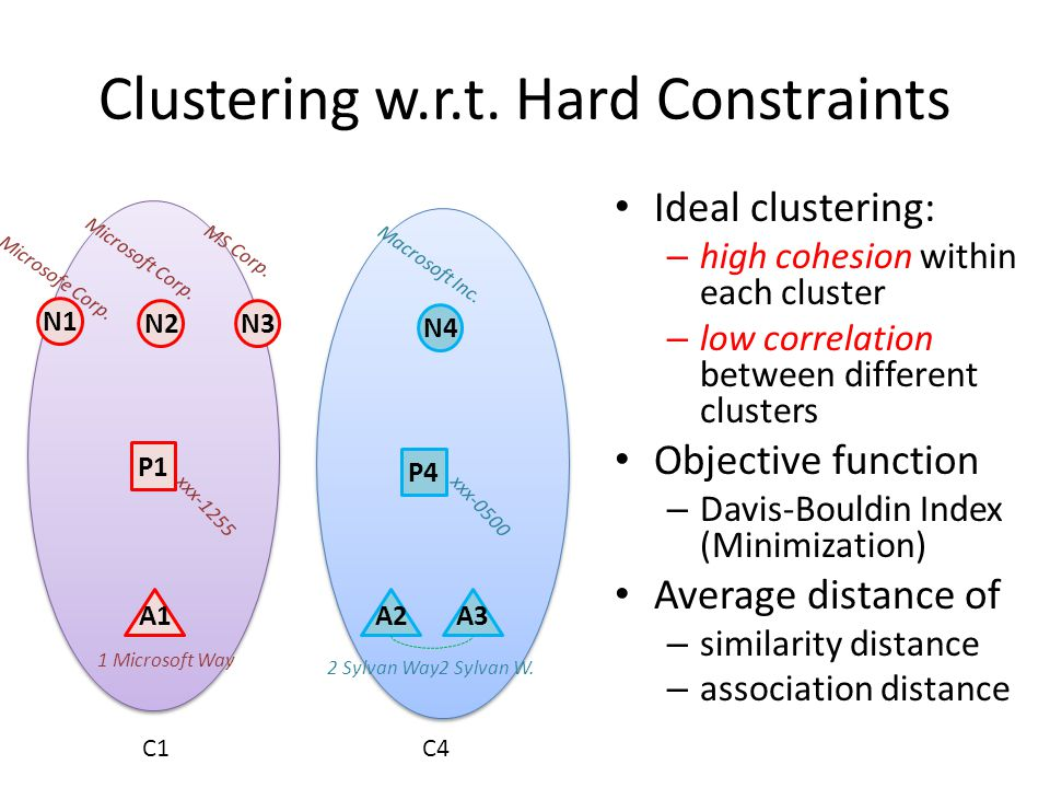 Clustering w.r.t. Hard Constraints N3 N1 N2 1 Microsoft Way xxx-1255 Microsofe Corp. N4 P1 A1 P4 A2 Microsoft Corp. MS Corp. Macrosoft Inc. 2 Sylvan W