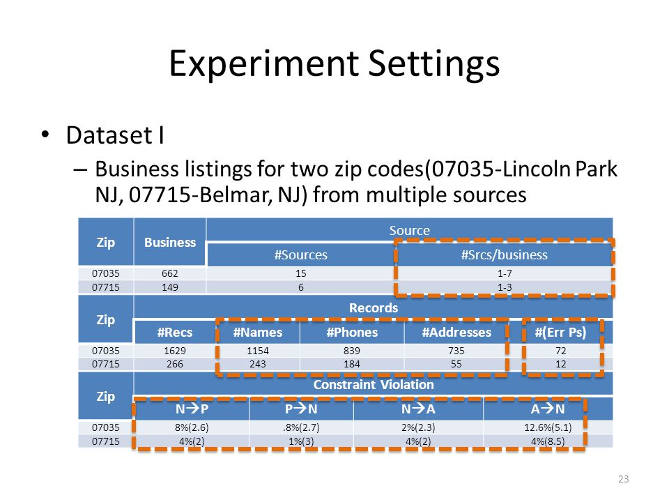 Experiment Settings Dataset I – Business listings for two zip codes(07035-Lincoln Park NJ, 07715-Belmar, NJ) from multiple sources ZipBusiness Source #Sources#Srcs/business 07035662151-7 0771514961-3 Zip Records #Recs#Names#Phones#Addresses#(Err Ps) 070351629115483973572 077152662431845512 Zip Constraint Violation N PP NN AA N 070358%(2.6).8%(2.7)2%(2.3)12.6%(5.1) 077154%(2)1%(3)4%(2)4%(8.5) 23