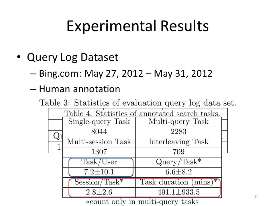 Experimental Results Query Log Dataset – Bing.com: May 27, 2012 – May 31, 2012 – Human annotation 3 editors (inter-agreement: 0.68, 0.73, 0.77) 12