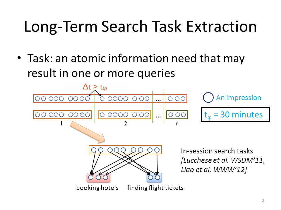 Long-Term Search Task Extraction Task: an atomic information need that may result in one or more queries t ϕ = 30 minutes An impression 2 finding flight tickets booking hotels In-session search tasks [Lucchese et al.