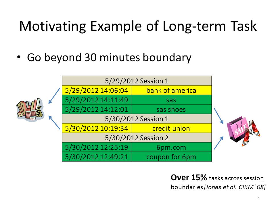 Go beyond 30 minutes boundary Motivating Example of Long-term Task 5/29/2012 Session 1 5/29/ :06:04bank of america 5/29/ :11:49sas 5/29/ :12:01sas shoes 5/30/2012 Session 1 5/30/ :19:34credit union 5/30/2012 Session 2 5/30/ :25:196pm.com 5/30/ :49:21coupon for 6pm 5/29/2012 Session 1 5/29/ :06:04bank of america 5/29/ :11:49sas 5/29/ :12:01sas shoes 5/30/2012 Session 1 5/30/ :19:34credit union 5/30/2012 Session 2 5/30/ :25:196pm.com 5/30/ :49:21coupon for 6pm 3 Over 15% tasks across session boundaries [Jones et al.