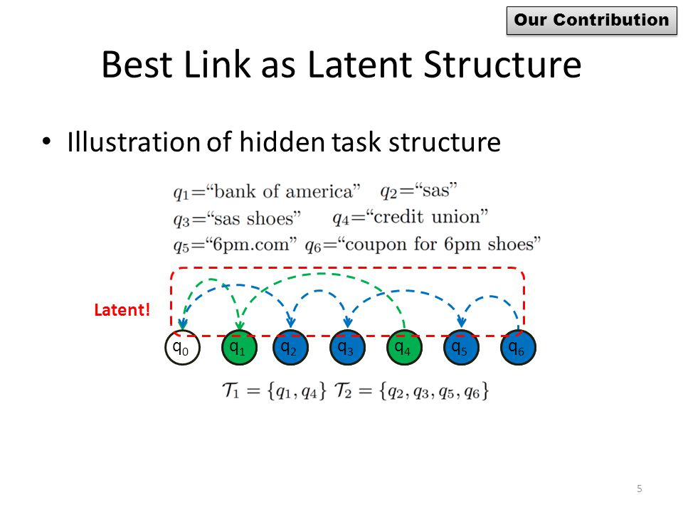 Best Link as Latent Structure Illustration of hidden task structure q1q1 q2q2 q3q3 q4q4 q6q6 q5q5 q1q1 q2q2 q3q3 q4q4 q6q6 q5q5 q0q0 5 Our Contribution Latent!