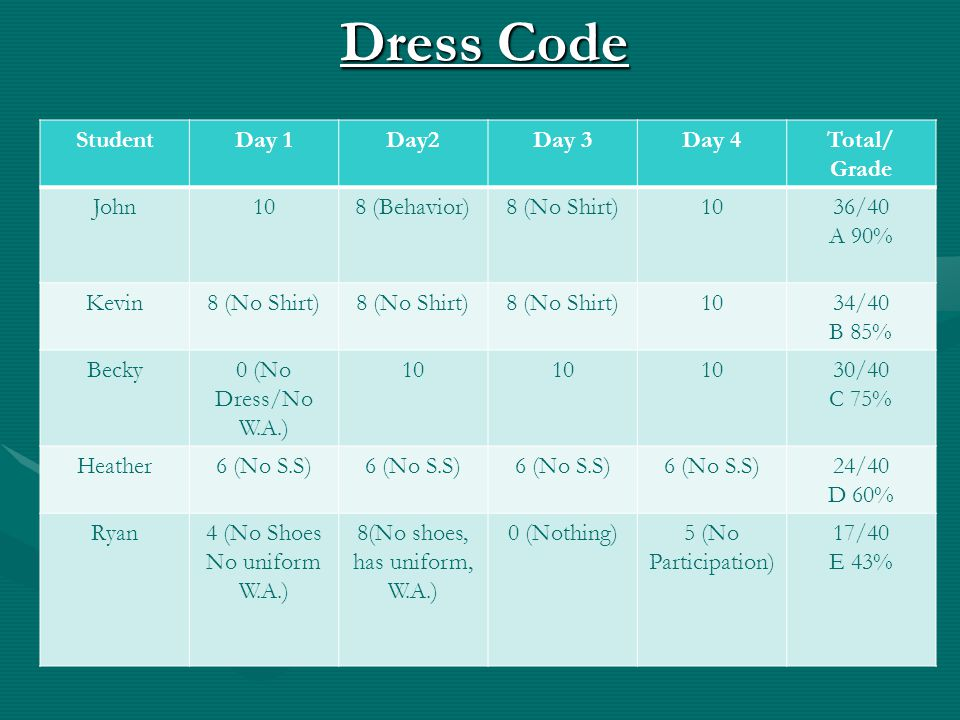 Dress Code StudentDay 1Day2Day 3Day 4Total/ Grade John108 (Behavior)8 (No Shirt)1036/40 A 90% Kevin8 (No Shirt) 1034/40 B 85% Becky0 (No Dress/No W.A.