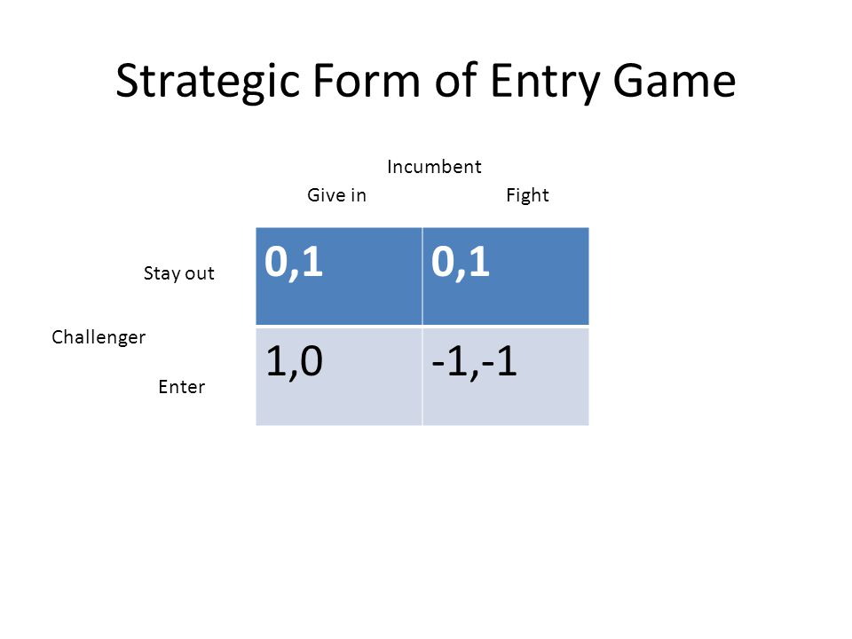 Strategic Form of Entry Game 0,1 1,0-1,-1 Give inFight Stay out Enter Challenger Incumbent