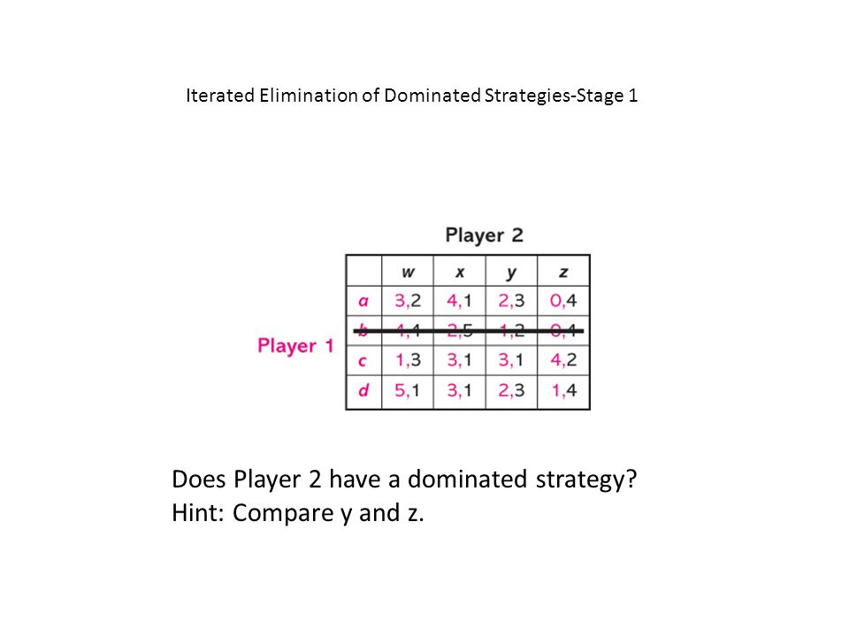 Does Player 2 have a dominated strategy? Hint: Compare y and z. Iterated Elimination of Dominated Strategies-Stage 1